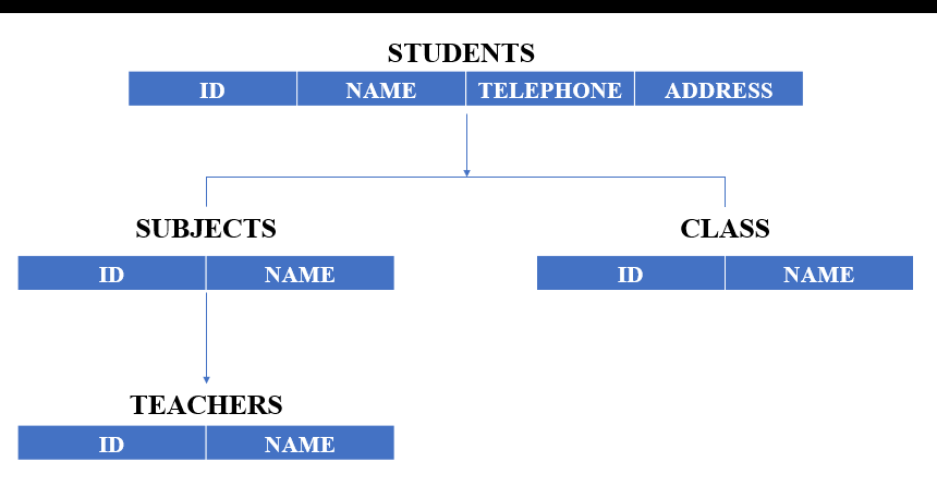 Hierarchical DB model