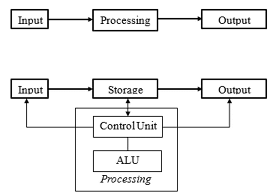 input-output system
