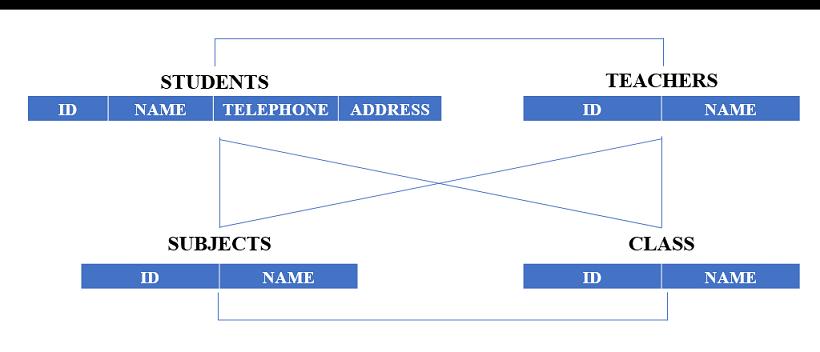 Network DB model