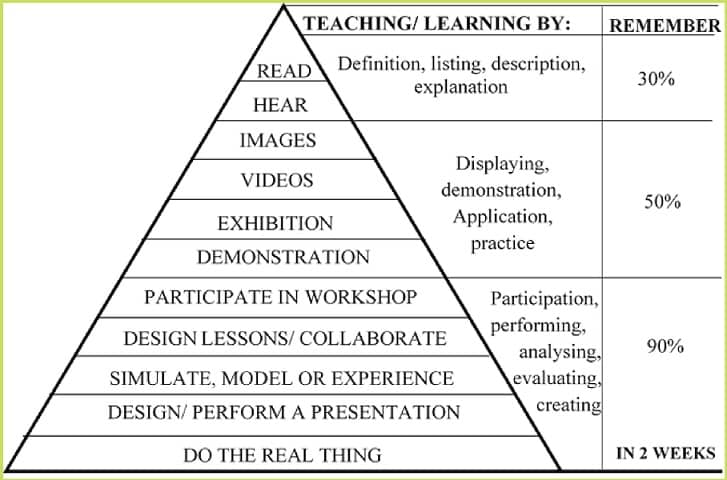 Teaching techniques - cone of learning