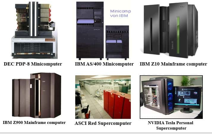 Classification of computer by size