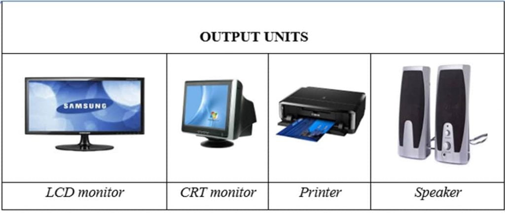Computer Components and classification of Computers for