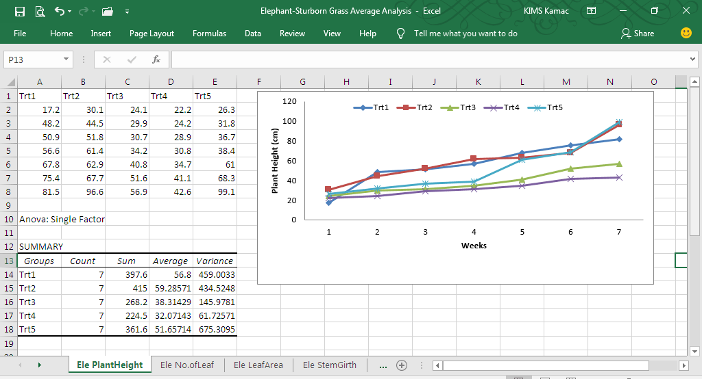 Data entry for data analysis
