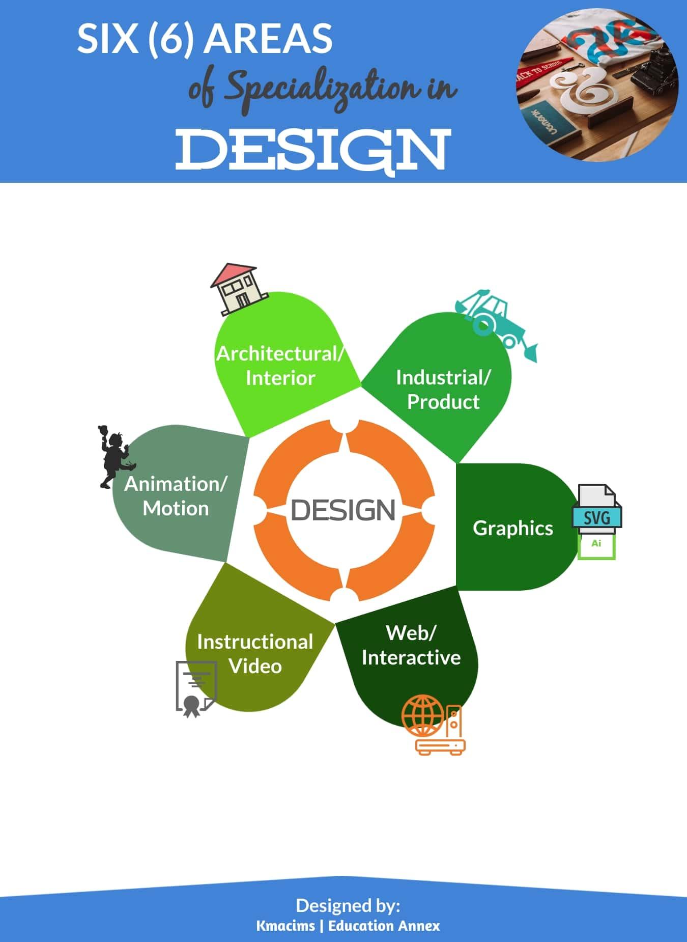 areas of design - graphics designer