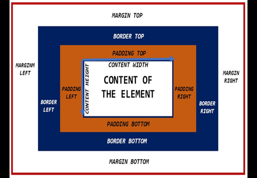 the css box model in the content box