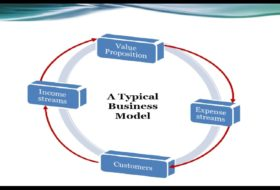 Choosing a Business Model for your Small Business: Business Analytical Tools